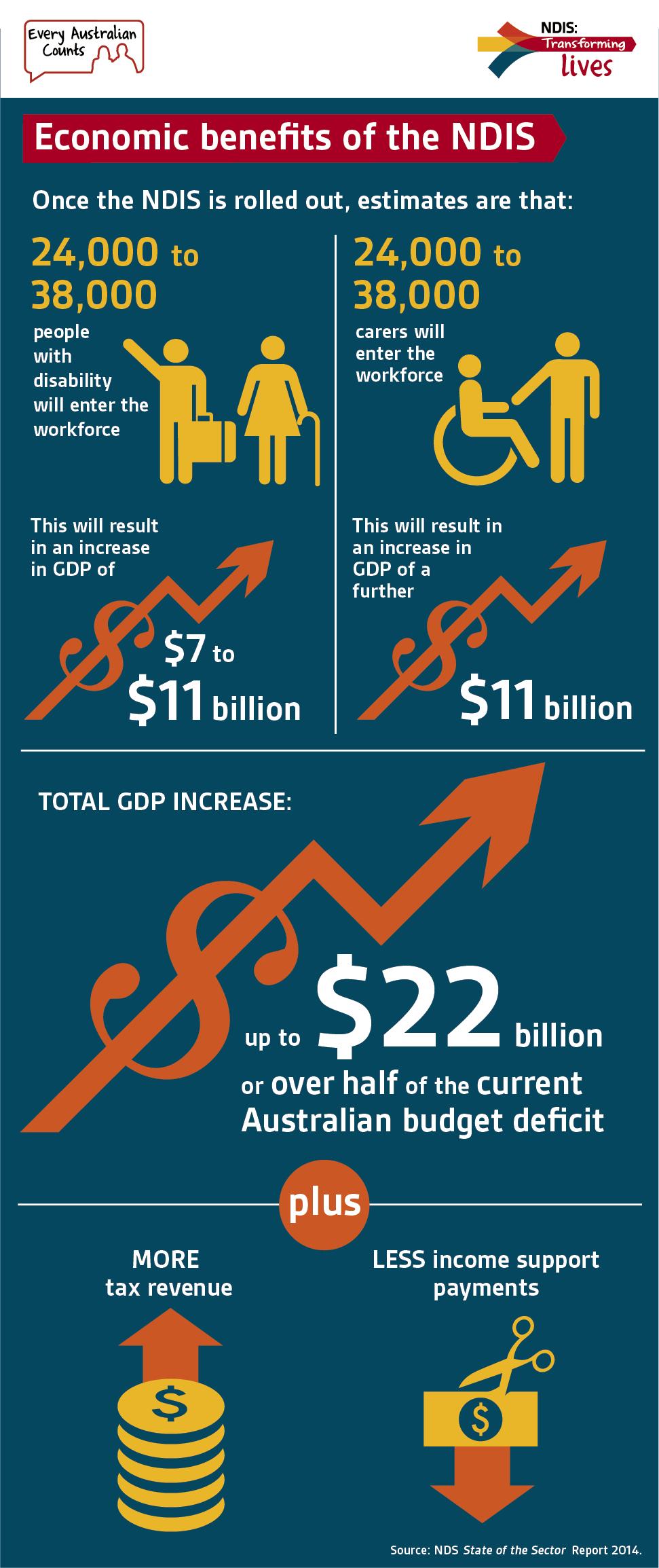 Economic benefits of the NDIS