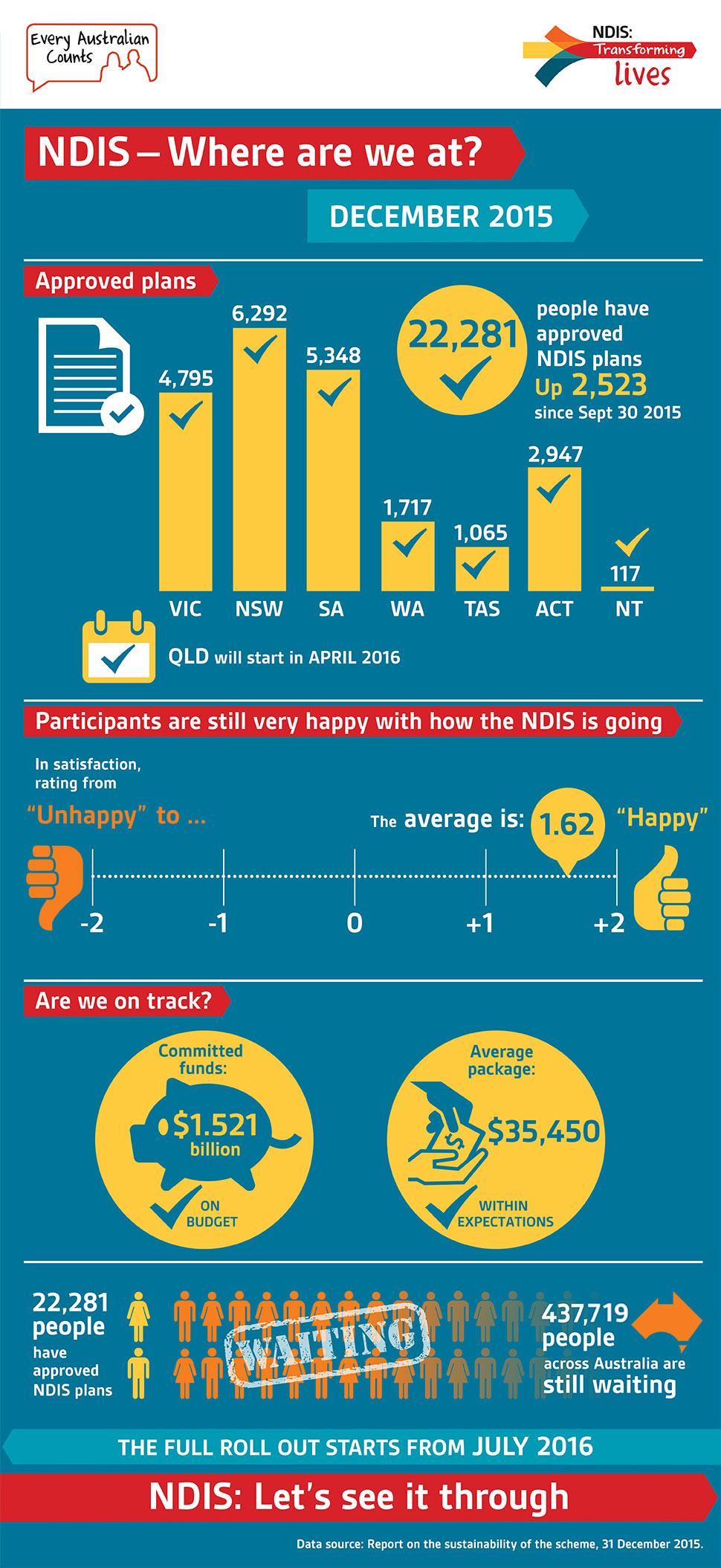 NDIS quarterly report