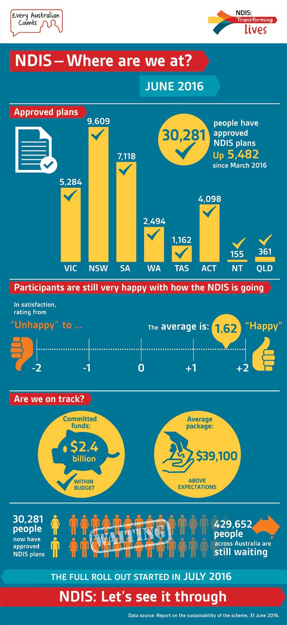 NDIS update infographic